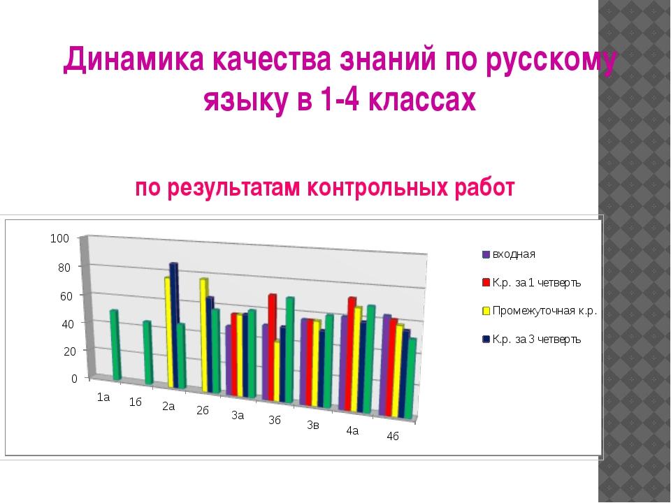 Динамика качества знаний по русскому языку в 1-4 классах по результатам контр...