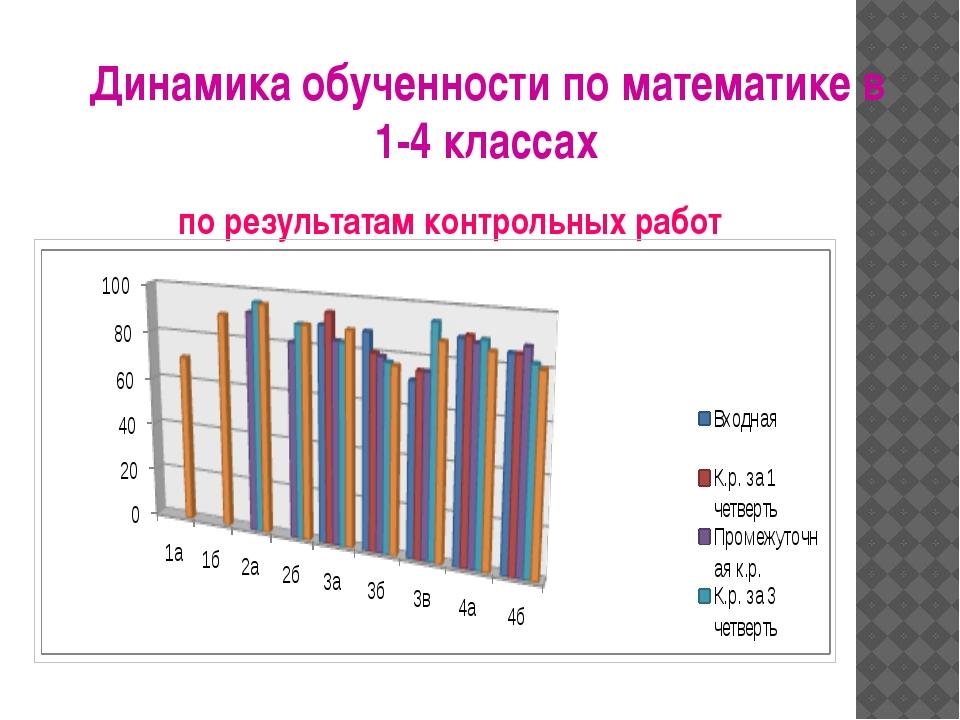 Динамика обученности по математике в 1-4 классах по результатам контрольных р...