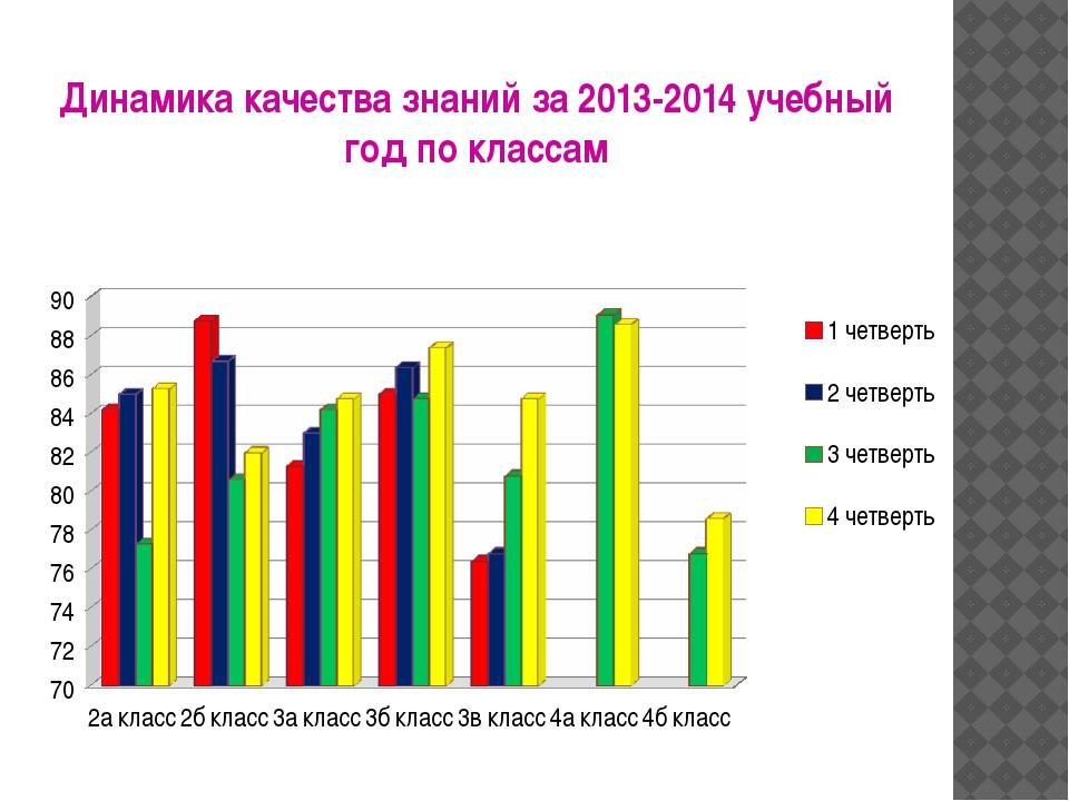 Динамика качества знаний за 2013-2014 учебный год по классам