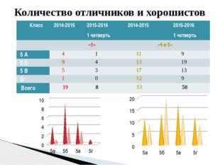 Количество отличников и хорошистов Класс 2014-2015 2015-2016 1четверть 2014-2