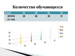 Количество обучающихся Класс 5а 5б 5в 5г 2015/16 уч. год 28 28 28 21