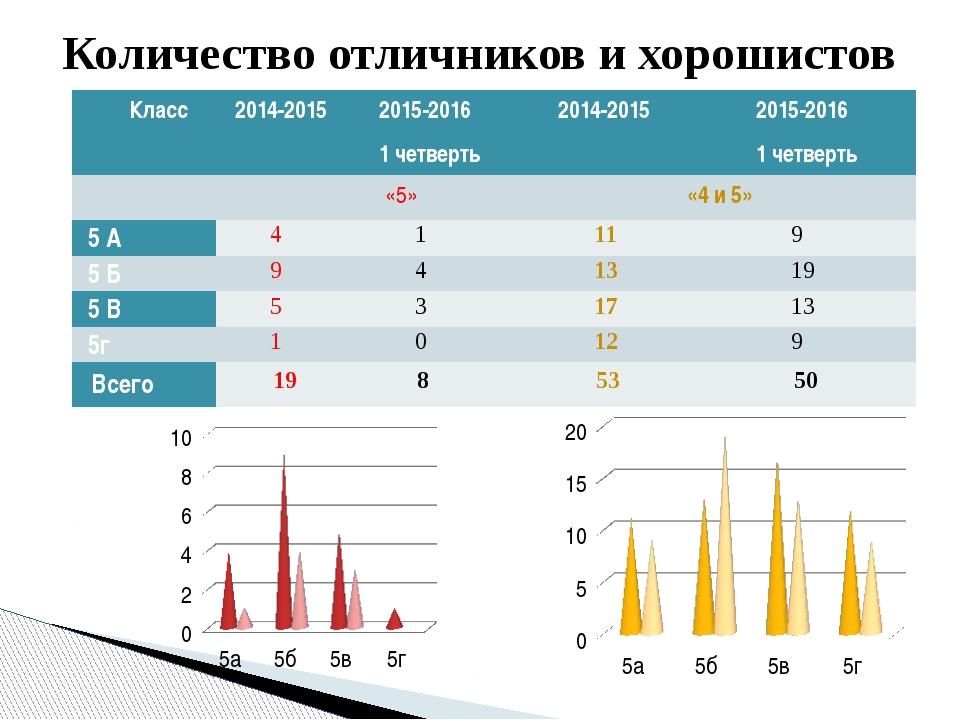Количество отличников и хорошистов Класс 2014-2015 2015-2016 1четверть 2014-2...