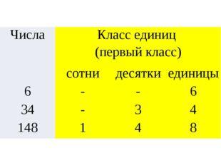 Числа Класс единиц (первый класс) сотни десятки единицы 6 - - 6 34 - 3 4 148