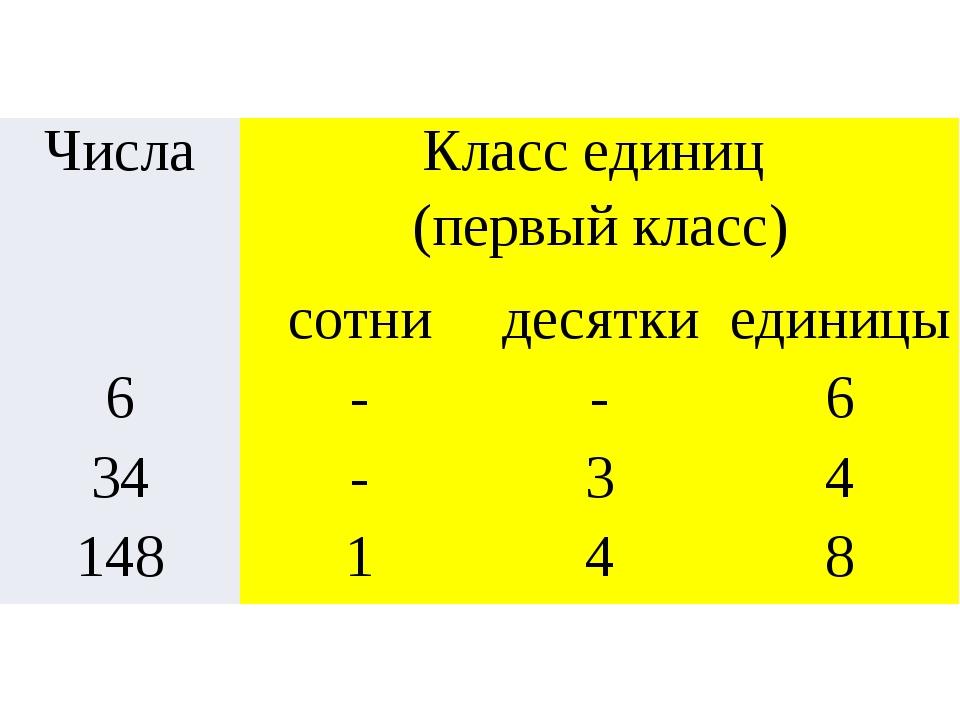 Числа Класс единиц (первый класс) сотни десятки единицы 6 - - 6 34 - 3 4 148...