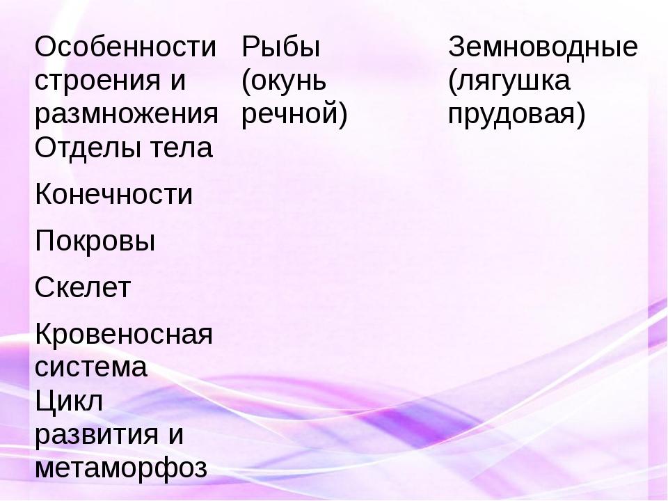 Особенности строения и размножения Рыбы (окунь речной) Земноводные (лягушка п...