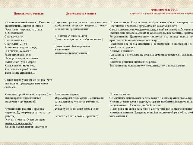 Этап урока  Деятельность учителя  Деятельность ученика Формируемые УУД к...