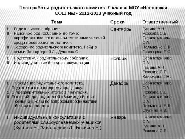 План работы родительского комитета 9 класса МОУ «Невонская СОШ №2» 2012-2013...