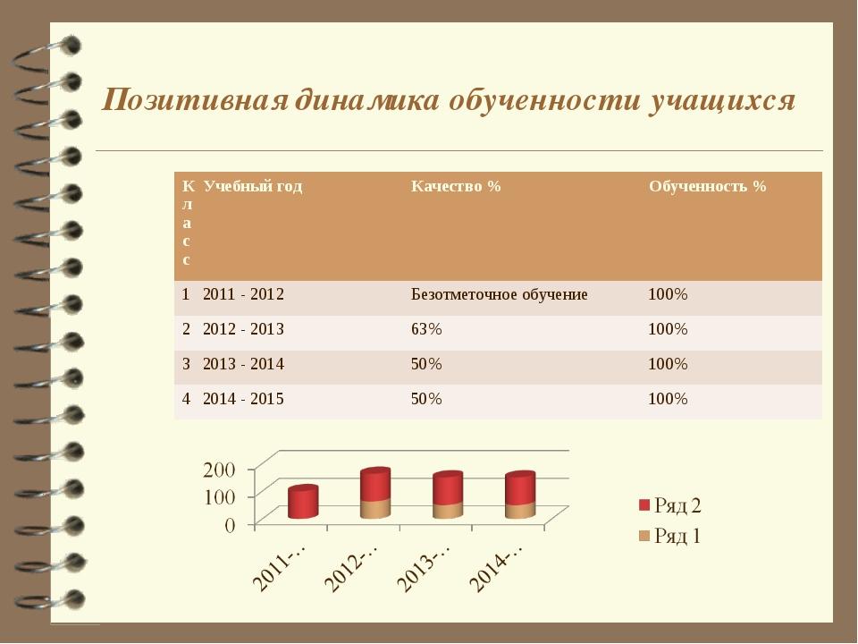 Позитивная динамика обученности учащихся КлассУчебный годКачество %Обученн...