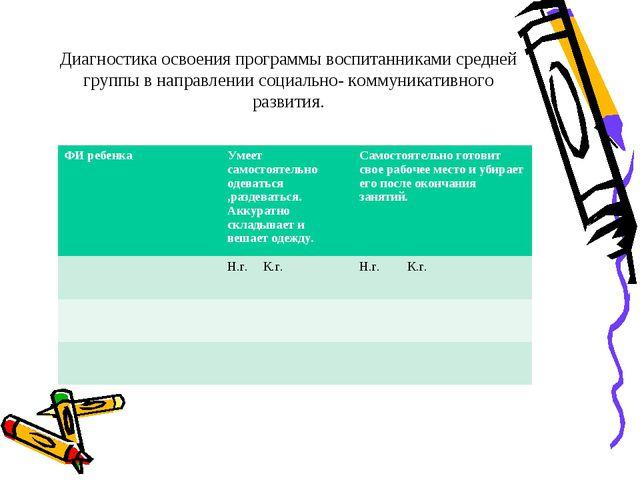 Диагностика освоения программы воспитанниками средней группы в направлении со...