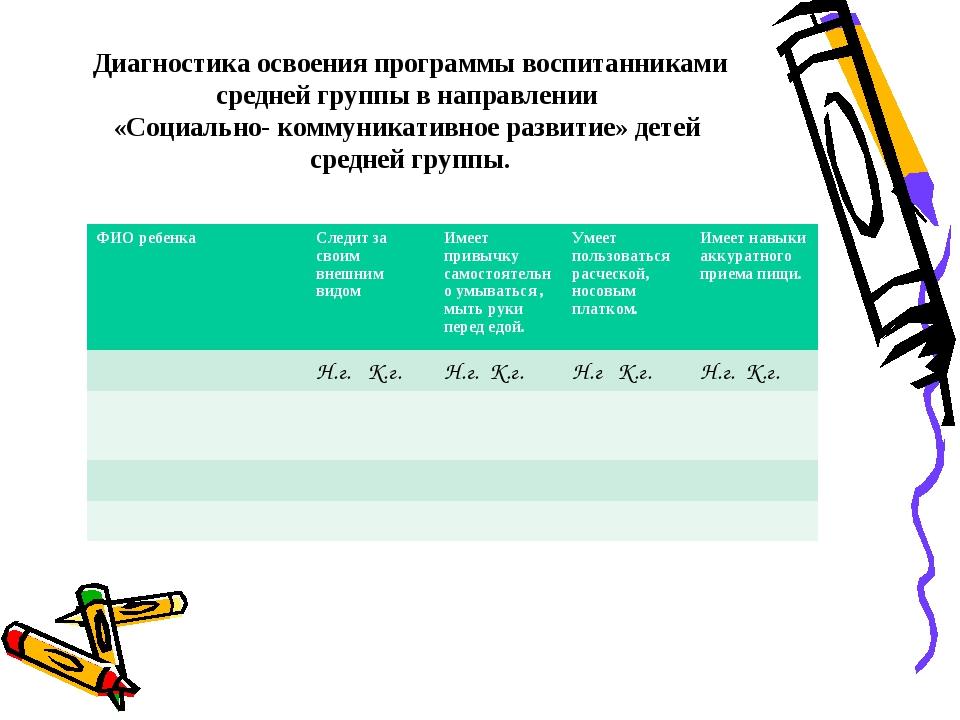 Диагностика освоения программы воспитанниками средней группы в направлении «С...