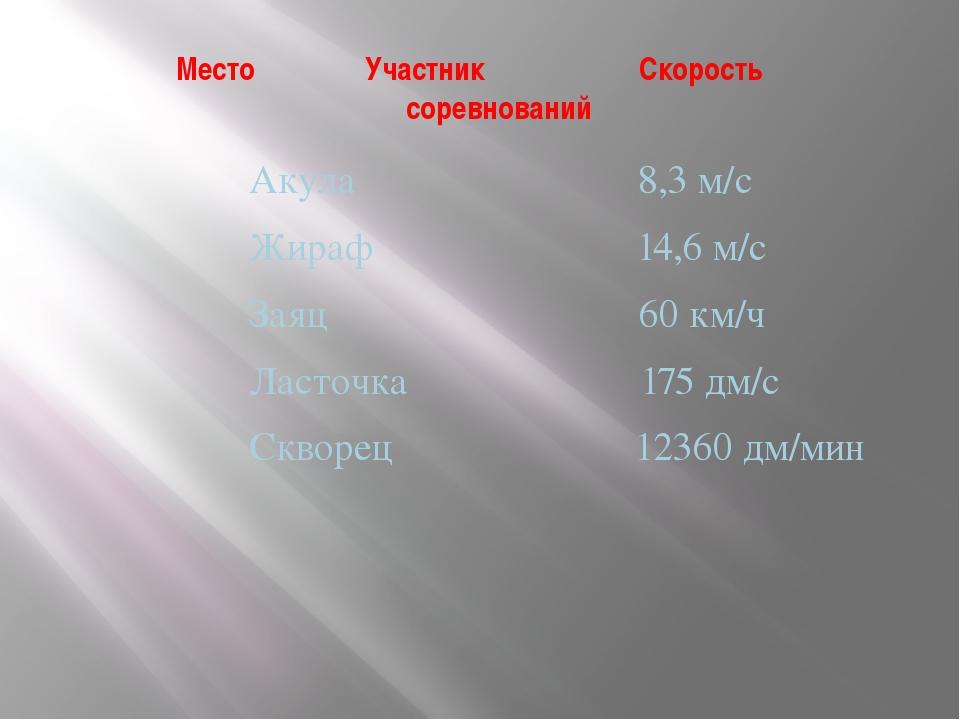 Место Участник Cкорость соревнований Акула 8,3 м/с Жираф 14,6 м/с Заяц 60 км/...