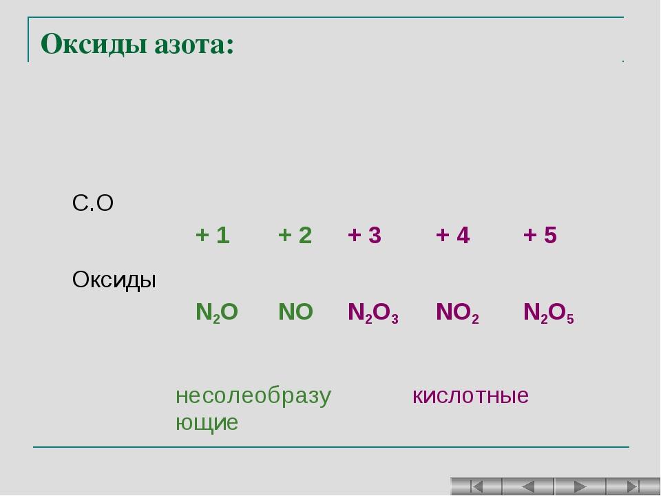 Оксиды азота: С.О + 1 + 2 + 3 + 4 + 5 Оксиды N2O NO N2O3 NO2  N2O5...