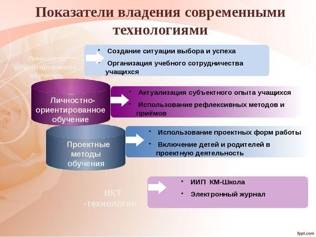 ИИП КМ-Школа Электронный журнал Создание ситуации выбора и успеха Организаци...