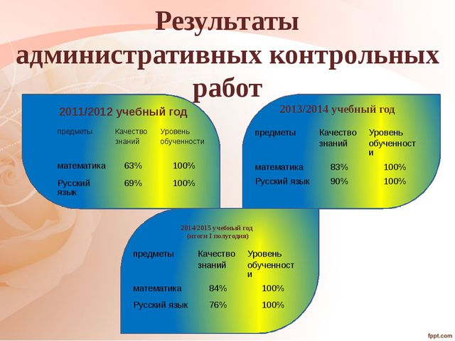 2014/2015 учебный год (итоги I полугодия) 2013/2014 учебный год 2011/2012 уч...