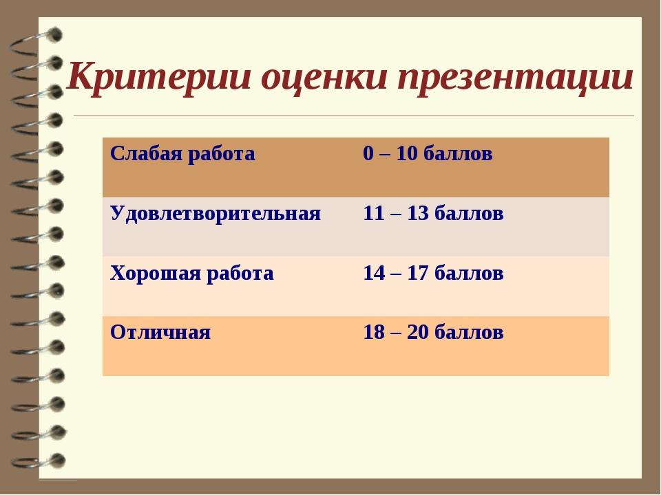 Критерии оценки презентации Слабая работа 0 – 10 баллов Удовлетворительная...