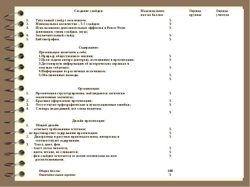 Создание слайдов:Максимальное кол-во балловОценка группыОценка учителя Тит...