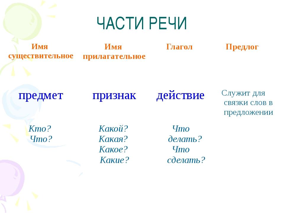 ЧАСТИ РЕЧИ Имя существительное Имя прилагательное Глагол Предлог предмет приз...
