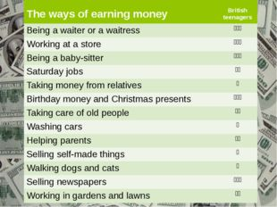 The ways of earning money Britishteenagers Being a waiter or a waitress ddd