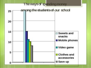 The ways of spending money among the students of our school