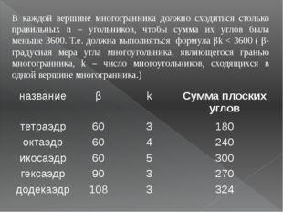 В каждой вершине многогранника должно сходиться столько правильных n – угольн