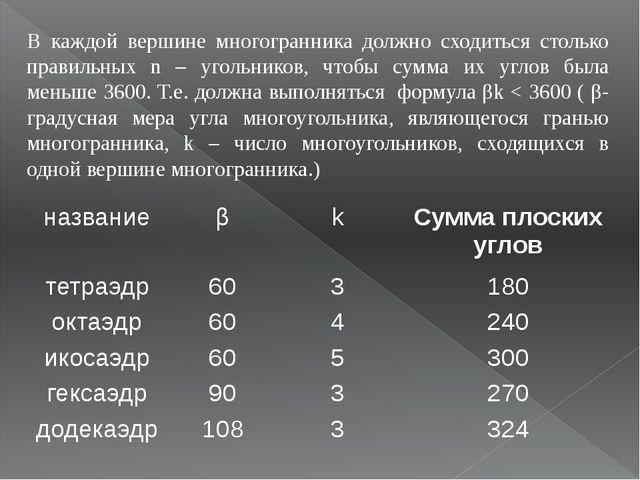 В каждой вершине многогранника должно сходиться столько правильных n – угольн...