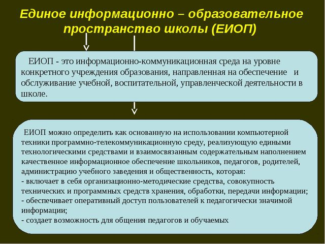 Единое информационно – образовательное пространство школы (ЕИОП) ЕИОП - это и...