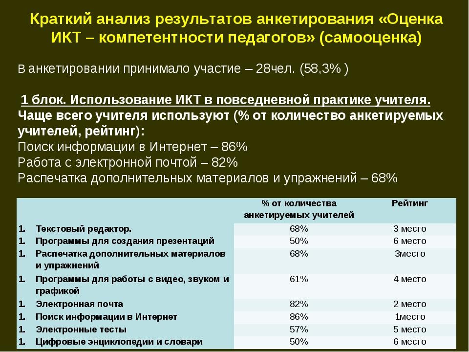 Краткий анализ результатов анкетирования «Оценка ИКТ – компетентности педагог...