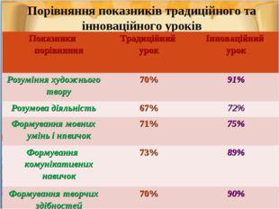 Порівняння показників традиційного та інноваційного уроків Показники порівнян
