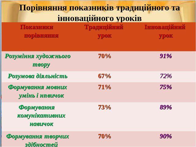 Порівняння показників традиційного та інноваційного уроків Показники порівнян...