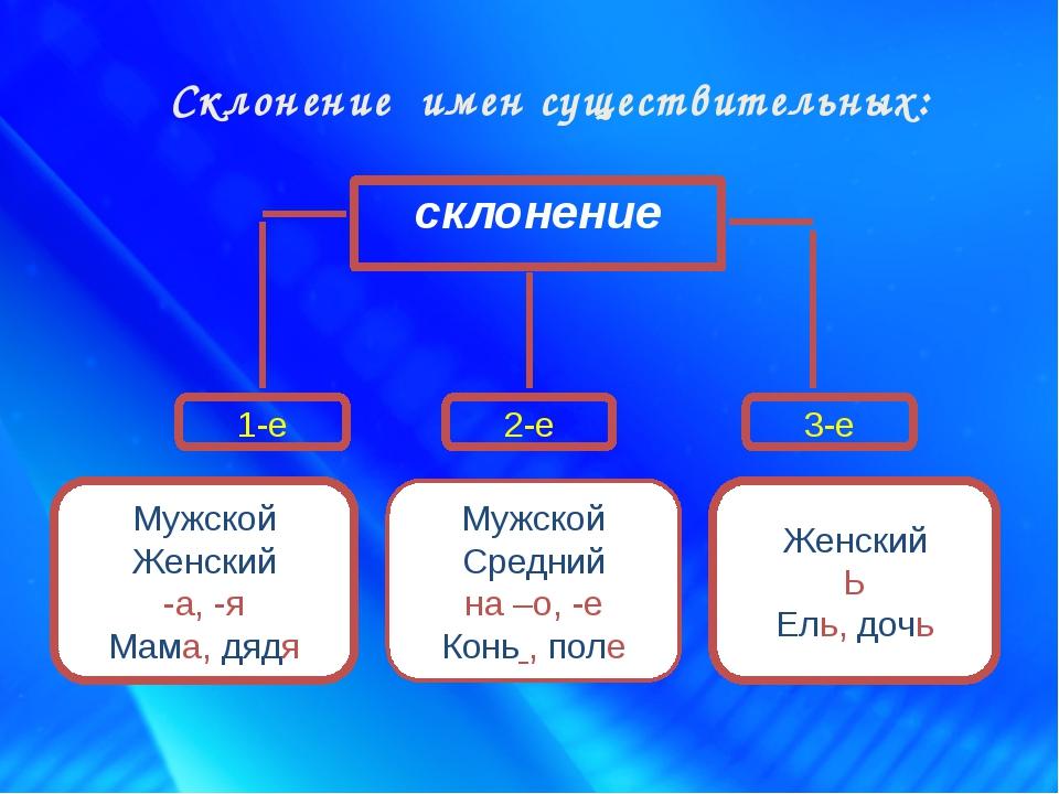Склонение имен существительных: склонение 2-е 3-е 1-е Женский Ь Ель, дочь Муж...