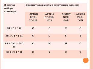 Вслучае набора команды: Бронируются места в следующих классах: AF1681 LHR-СDG