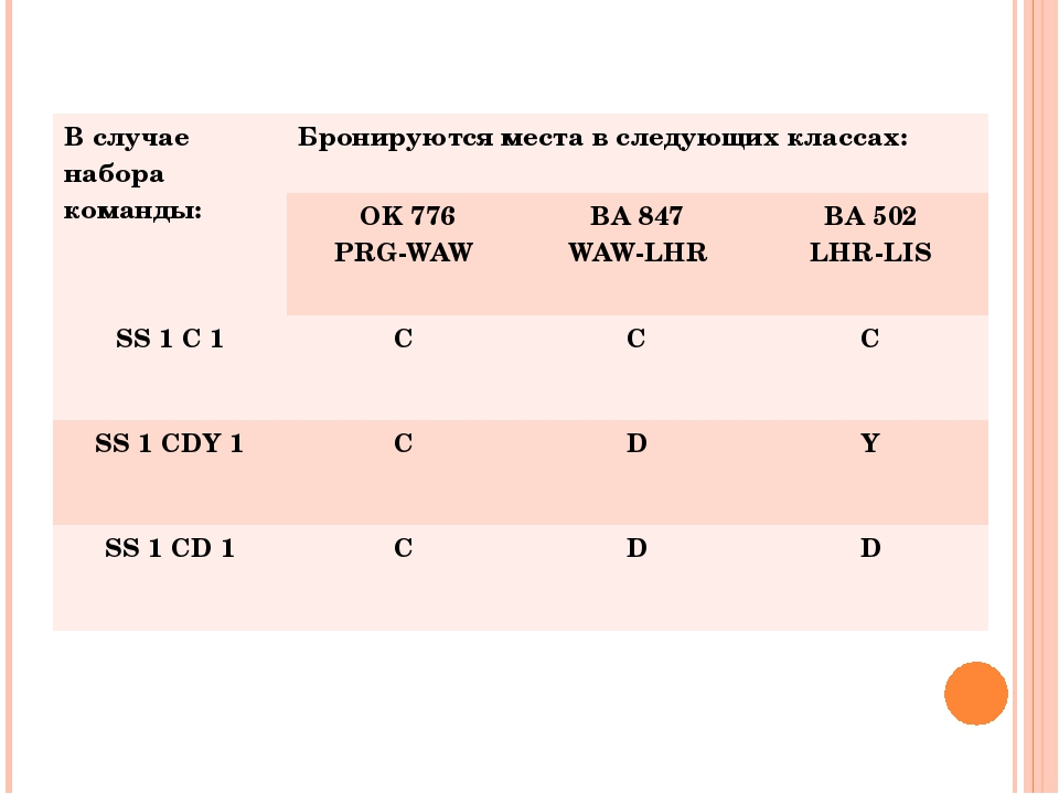 Вслучае набора команды: Бронируются места в следующих классах: OK 776 PRG-WAW...
