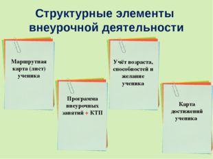 Структурные элементы внеурочной деятельности Маршрутная карта (лист) ученика