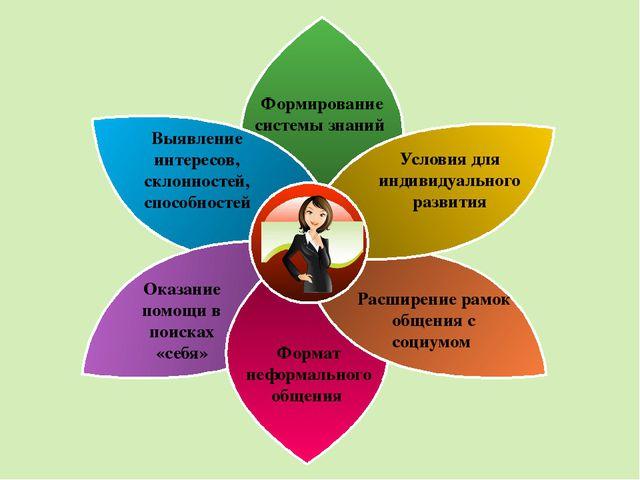 Выявление интересов, склонностей, способностей Условия для индивидуального р...