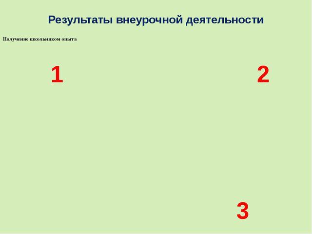 Результаты внеурочной деятельности 1 3 2