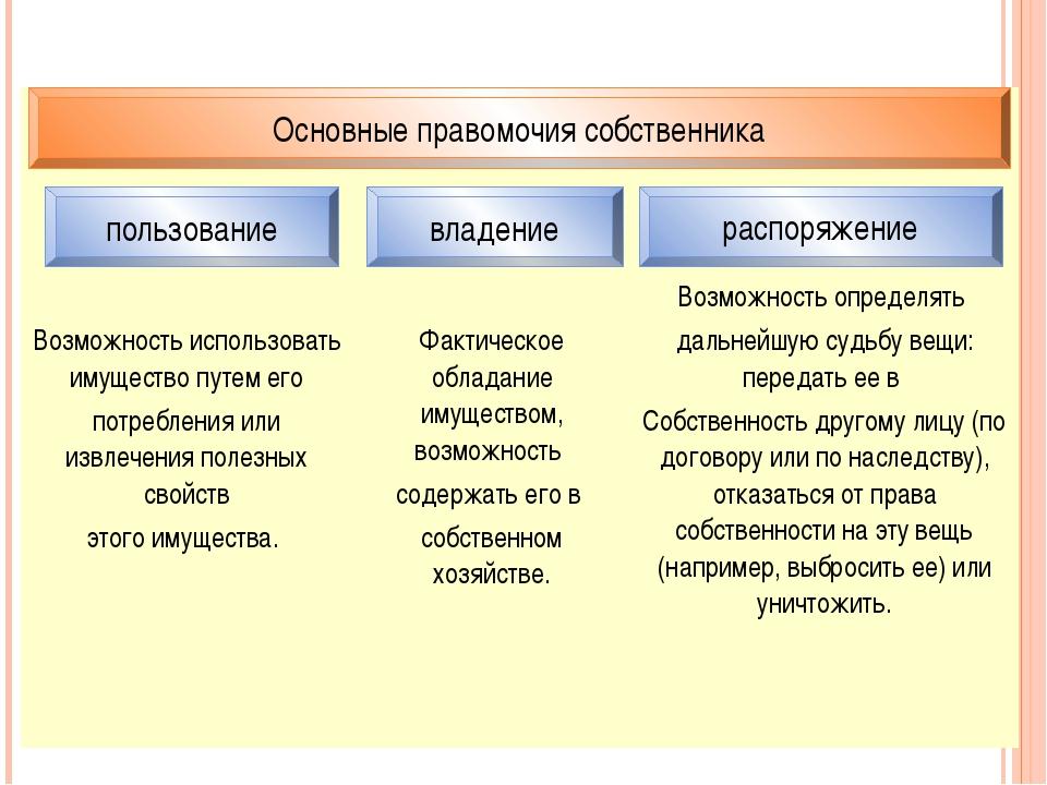 пользование владение распоряжение Основные правомочия собственника   Возм...