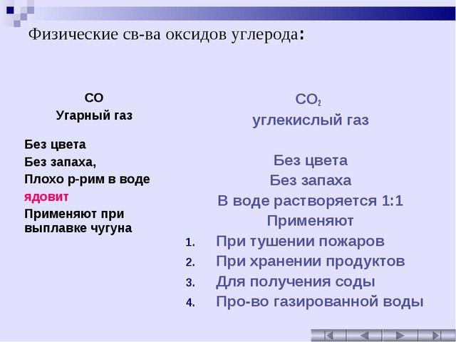 Физические св-ва оксидов углерода: CO2 углекислый газ Без цвета Без запаха В...