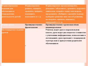 Формулирование заданий для обучающихся (определение деятельности детей) Форму