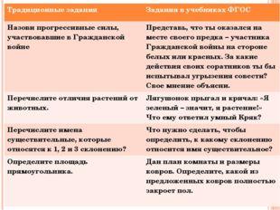 Традиционные задания Задания в учебниках ФГОС Назови прогрессивные силы, учас