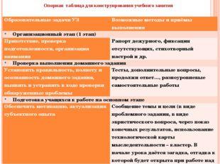 Опорная таблица для конструирования учебного занятия Образовательные задачи У