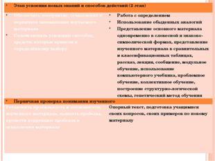 Этап усвоения новых знаний и способов действий (2 этап) Обеспечить восприятие