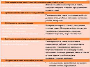 Этап закрепления новых знаний и способов действий (3 этап) Обеспечить в ходе