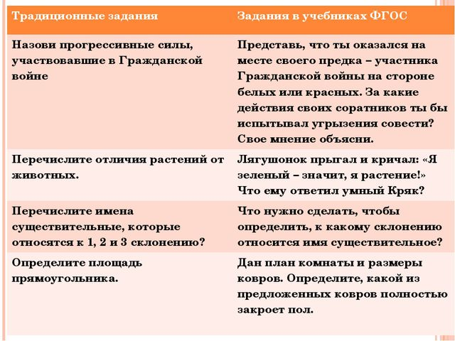 Традиционные задания Задания в учебниках ФГОС Назови прогрессивные силы, учас...