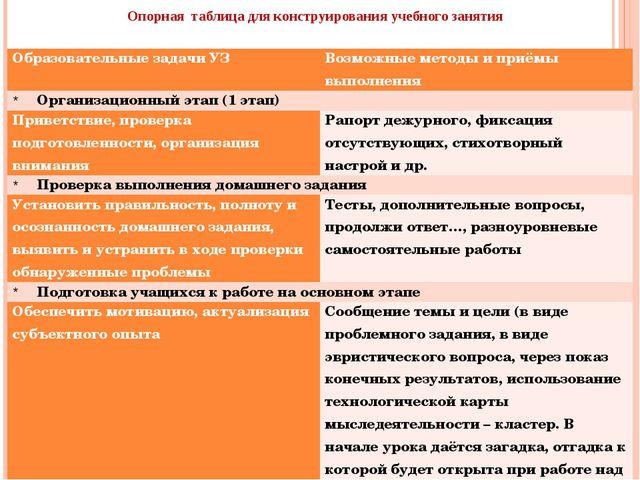 Опорная таблица для конструирования учебного занятия Образовательные задачи У...