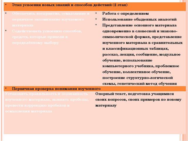 Этап усвоения новых знаний и способов действий (2 этап) Обеспечить восприятие...