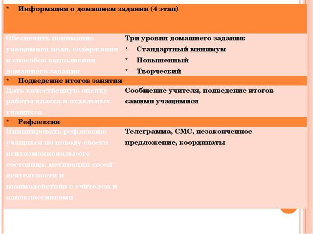 Информация о домашнем задании (4 этап) Обеспечить понимание учащимися цели, с...