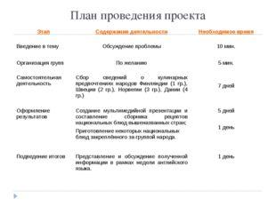 План проведения проекта ЭтапСодержание деятельностиНеобходимое время Введен