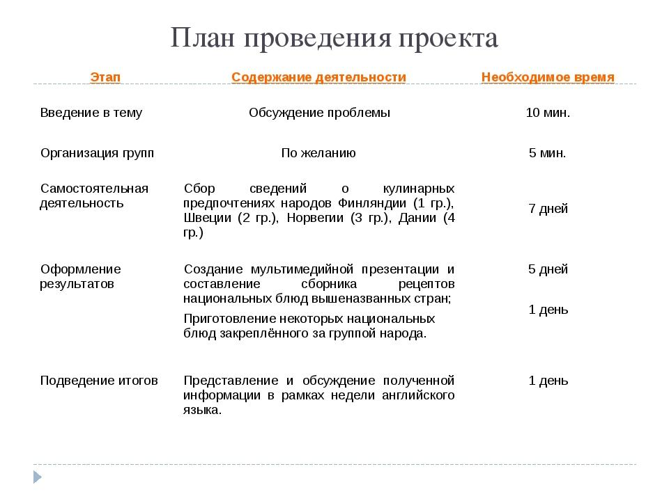 План проведения проекта ЭтапСодержание деятельностиНеобходимое время Введен...