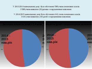 У 2013/2014 навчальному році було обстежено 588 учнів початкових класів. З 5