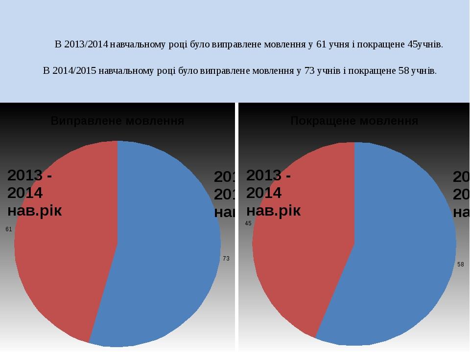 В 2013/2014 навчальному році було виправлене мовлення у 61 учня і покращене...